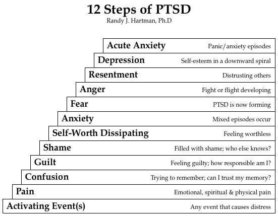 12 Steps of PTSD by Randy Hartman, Ph.D
