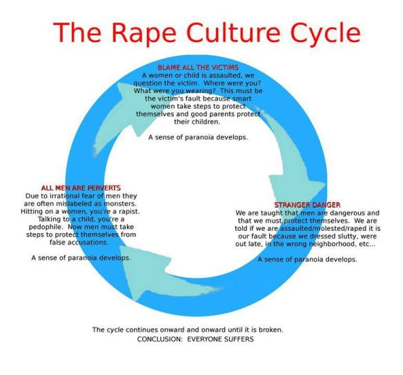 Rape Culture Cycle