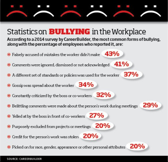 workplace_bullying_statistics-100540413-large.idge