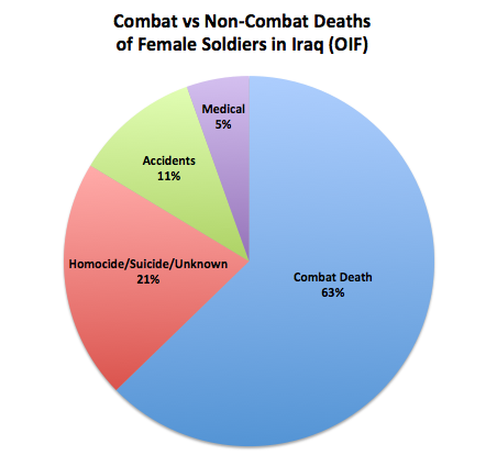 Combat vs Non Combat Deaths of Female Soldiers in Iraq